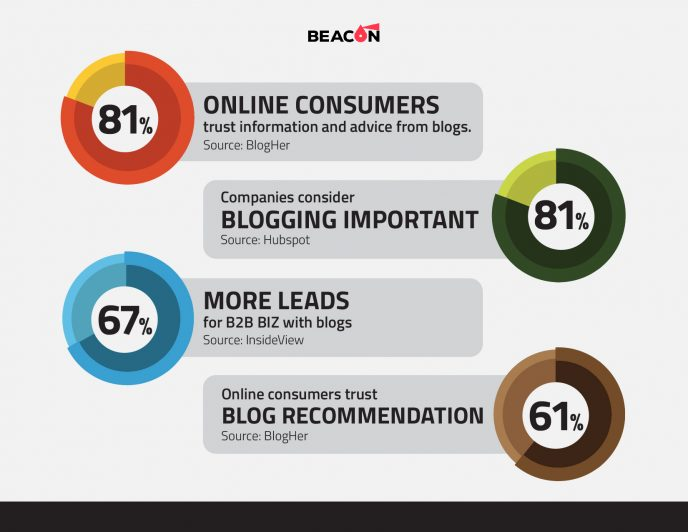 the benefits of blogger outreach