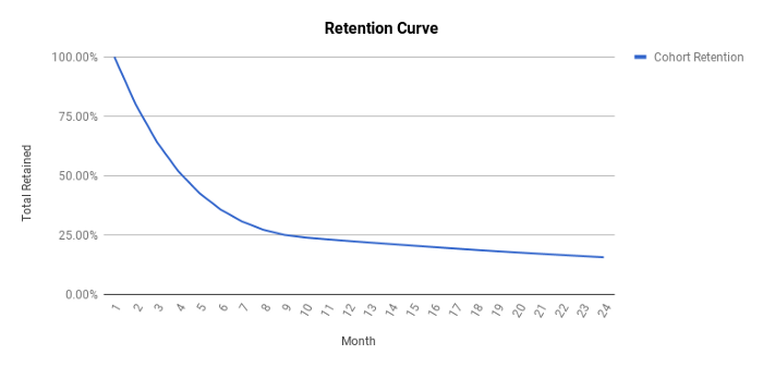 subscription business helps lower retention
