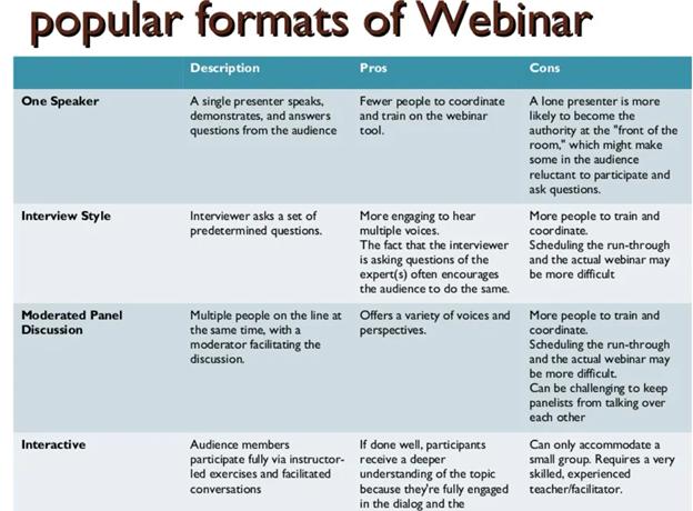 Popular formats of webinar examples