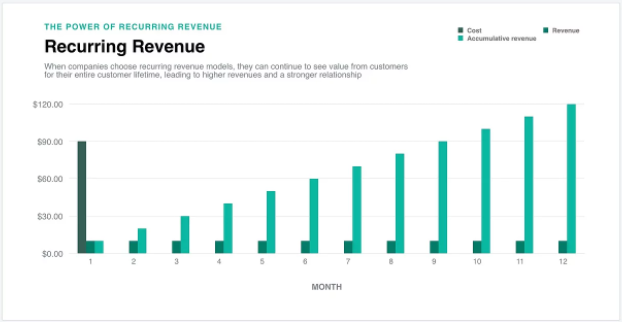 subscription business helps in better forecasting revenue
