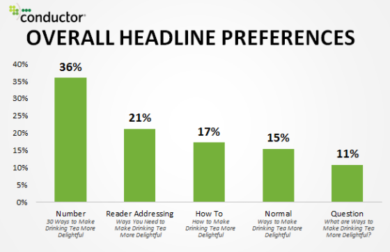 Headlines preferences statistic