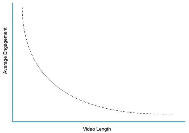 Average engagement vs video length statistic