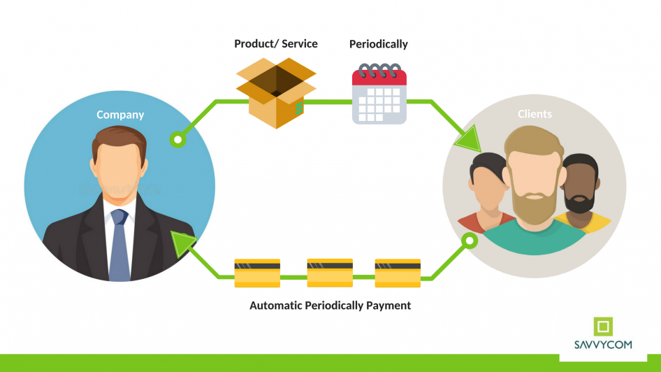 Subscription business models cycle
