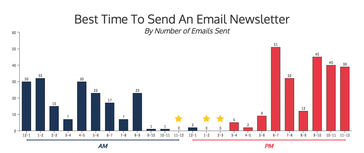 great times to send an email newsletter