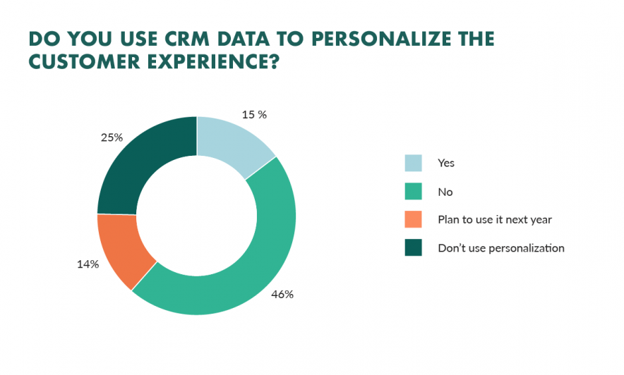 Personalization in marketing will get you the answers you are looking for