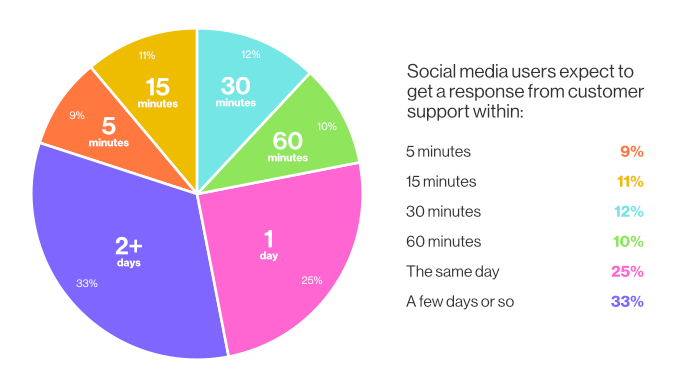 online reputation - social media users expect to get a response timeline