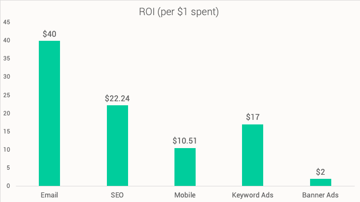 ROI per $1 spent on email marketing